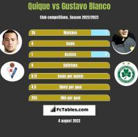 Quique vs Gustavo Blanco h2h player stats