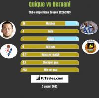Quique vs Hernani h2h player stats