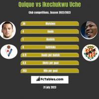 Quique vs Ikechukwu Uche h2h player stats