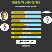 Quique vs Jose Corpas h2h player stats