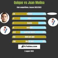 Quique vs Juan Molina h2h player stats