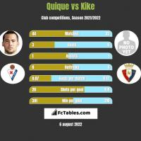 Quique vs Kike h2h player stats