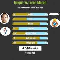 Quique vs Loren Moron h2h player stats