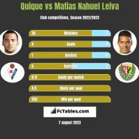 Quique vs Matias Nahuel Leiva h2h player stats