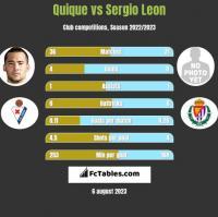 Quique vs Sergio Leon h2h player stats