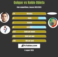 Quique vs Koldo Obieta h2h player stats