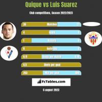 Quique vs Luis Suarez h2h player stats