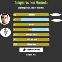 Quique vs Iker Unzueta h2h player stats