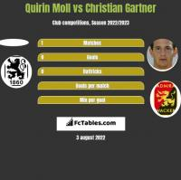 Quirin Moll vs Christian Gartner h2h player stats