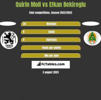 Quirin Moll vs Efkan Bekiroglu h2h player stats