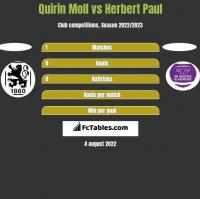 Quirin Moll vs Herbert Paul h2h player stats