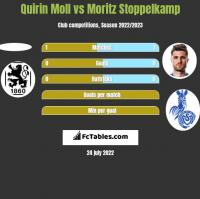 Quirin Moll vs Moritz Stoppelkamp h2h player stats