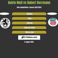 Quirin Moll vs Robert Herrmann h2h player stats