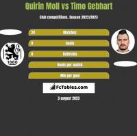 Quirin Moll vs Timo Gebhart h2h player stats