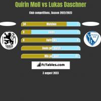 Quirin Moll vs Lukas Daschner h2h player stats