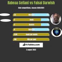 Rabeaa Sefiani vs Faisal Darwish h2h player stats