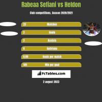 Rabeaa Sefiani vs Heldon h2h player stats