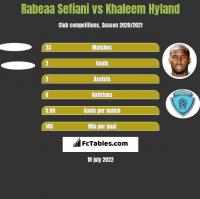 Rabeaa Sefiani vs Khaleem Hyland h2h player stats