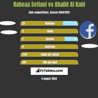 Rabeaa Sefiani vs Khalid Al Kabi h2h player stats