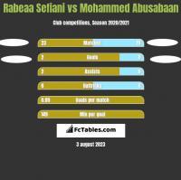 Rabeaa Sefiani vs Mohammed Abusabaan h2h player stats