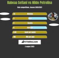 Rabeaa Sefiani vs Nildo Petrolina h2h player stats