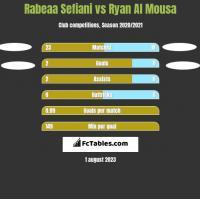 Rabeaa Sefiani vs Ryan Al Mousa h2h player stats