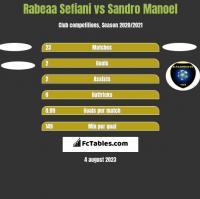 Rabeaa Sefiani vs Sandro Manoel h2h player stats