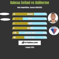 Rabeaa Sefiani vs Guilherme h2h player stats