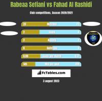 Rabeaa Sefiani vs Fahad Al Rashidi h2h player stats