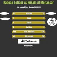 Rabeaa Sefiani vs Husain Al Monassar h2h player stats