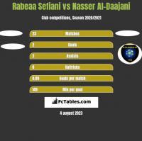 Rabeaa Sefiani vs Nasser Al-Daajani h2h player stats