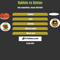Rabiola vs Gelson h2h player stats