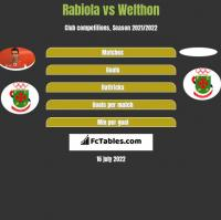Rabiola vs Welthon h2h player stats