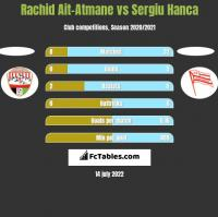 Rachid Ait-Atmane vs Sergiu Hanca h2h player stats