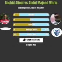 Rachid Alioui vs Abdul Majeed Waris h2h player stats