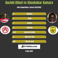 Rachid Alioui vs Aboubakar Kamara h2h player stats
