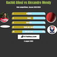 Rachid Alioui vs Alexandre Mendy h2h player stats