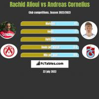 Rachid Alioui vs Andreas Cornelius h2h player stats