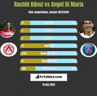 Rachid Alioui vs Angel Di Maria h2h player stats