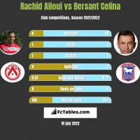 Rachid Alioui vs Bersant Celina h2h player stats