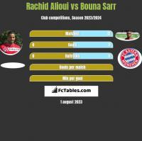 Rachid Alioui vs Bouna Sarr h2h player stats