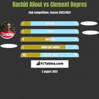 Rachid Alioui vs Clement Depres h2h player stats
