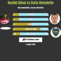 Rachid Alioui vs Dario Benedetto h2h player stats