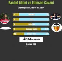Rachid Alioui vs Edinson Cavani h2h player stats