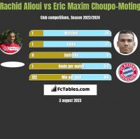 Rachid Alioui vs Eric Maxim Choupo-Moting h2h player stats