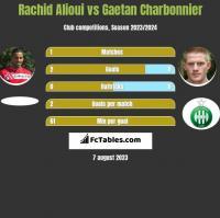 Rachid Alioui vs Gaetan Charbonnier h2h player stats