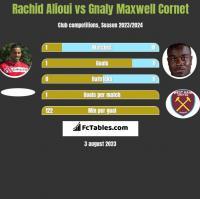 Rachid Alioui vs Gnaly Maxwell Cornet h2h player stats
