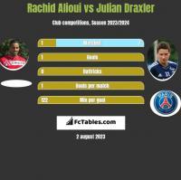 Rachid Alioui vs Julian Draxler h2h player stats