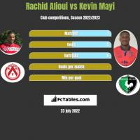 Rachid Alioui vs Kevin Mayi h2h player stats