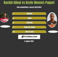 Rachid Alioui vs Kevin Monnet-Paquet h2h player stats
